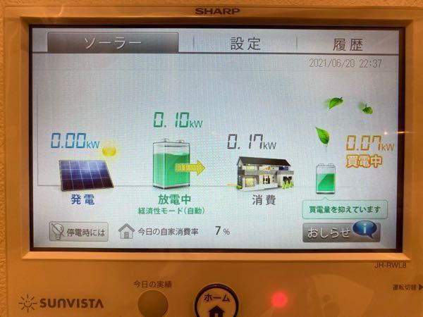 太陽光、蓄電池について。液晶パネルの画像アリ。 蓄電池は十分充電されているのに、若干電気を買っています。 蓄電池の電気で十分賄えるはずなのに…? どうゆう事でしょうか?