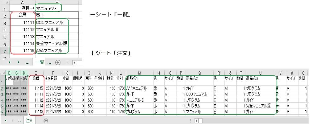エクセルの関数を使って、下記の表ができるでしょうか。 シート「一覧」の会員の番号(A列)と、シート「注文」の会員の番号(E列) が一致していて、シート「一覧」の「B1」に入力されている文字 (参考:マニュアル)がシート「注文」のM~Uの商品名1~3に入力されている 文字の一部が一致している場合、シート「一覧」B3以下に表示ができるように することはできるでしょうか。 表の添付を付けました。 どうぞよろしくお願いします。