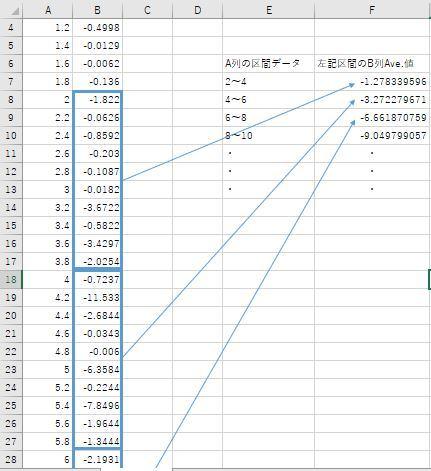 マクロ初心者です。 現状の自分の力では答えに辿り着かなかったので、どなたか教えてください。 A列の任意のデータ区間に該当するB列のデータの平均値を別セルに入れたい です。 A列のデータ区間は常に同じ間隔です。 A列、B列のデータは途中で空白セルはありません。 添付画像だと、A列のデータをi以上、i+2未満で選択し、その区間に該当する B列のデータを選択し、その平均値をF列に入れています。 回答頂けると大変助かります。 宜しくお願いします。