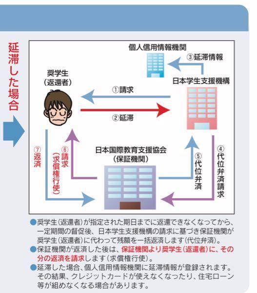 50枚 日本学生支援機構奨学金の機関制度の画像です。これを延滞しまくったらどうなるんですか?