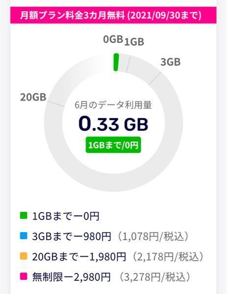 5ギガまで無料ですか? 楽天モバイルの月末プラン3ヶ月無料です。 メモリが5ギガになったら請求されますか? 楽天モバイル 格安SIM