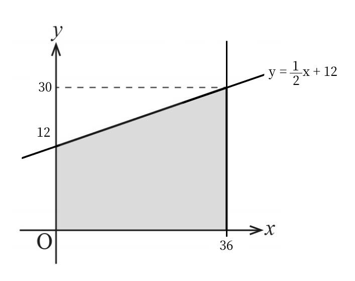 至急、この問題を教えて下さい。 直線y = (1/2)x + 12 と、座標x = 36 に囲まれた平面図形の図心(xG, yG)を求めよ。
