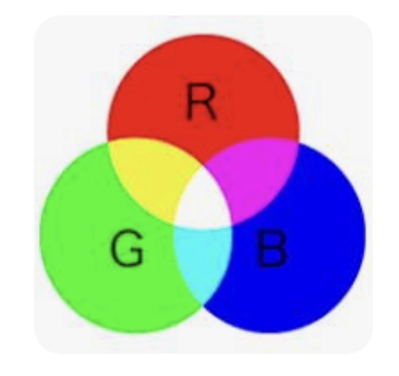 光の三原色がわかりません。 赤い光と緑の光を足すと、なぜ黄色に見えるのですか?