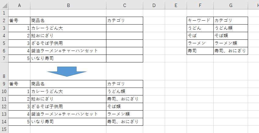 エクセルの関数についての質問です。 添付写真のようなリストを作りたいと思っています。 B列の商品名に含まれる文字情報をもとに右側F列のキーワードと照合してC列にG列のカテゴリをかえす。 という関数は可能でしょうか? 最終的な運用としてはカテゴリを別シートなどでテーブルを作っておき、様々な商品名を大まかにカテゴライズできるような エクセルシートが理想です。 多少の手修正があっても大丈夫ですので、助言いただければ幸いです。 宜しくお願い致します。