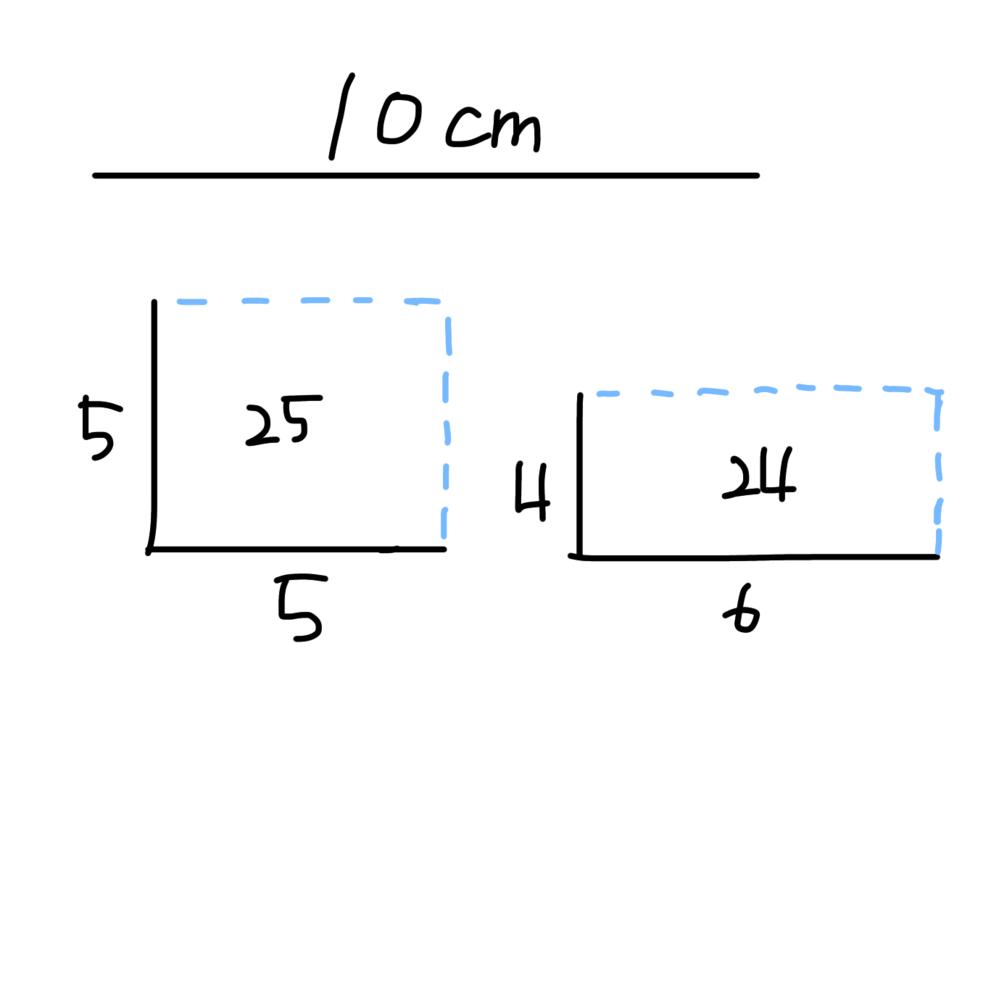 数学の授業中ふと思ったのですが、例えば10cmの針金があるとして、それを半分で折った時にできる側面積って5²で25cm²じゃないですか。 でも縦を4cm、横を6cmにした時にできる側面積って4×6で24cm²ですよね。同じ10cmの針金を使っているのにどうして面積が変わるのですか?説明がわかりにくかったら画像を見ていただけると幸いです。