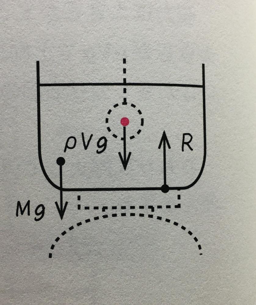 密度ρ[kg/m³]の液体を入れた水槽を台ばかりにのせたところ、台ばかりの目盛りは、Mg[N]を示した。ただし、重力加速度の大きさをg[m/s²]とする。 また、密度ρ'[kg/m³]のおもりをバネばかりにつるしたところ、バネばかりの目盛りは、mg[N]を示した。 おもりを液体中に沈めて中央付近でつるすと、バネばかりと台ばかりの目盛りはそれぞれ何[N]を示すか。 バネばかりの目盛りは、 上向きに張力Tと浮力ρVg、下向きに重力mgなので、力のつり合いから、 T+ρVg=mg T=(ρ'-ρ)mg/ρ'[N] と分かるのですが、台ばかりの目盛りがよく分かりません。 解答には、 「おもりは水槽から鉛直上向きに浮力ρVgを受けるから、作用・反作用の法則より水槽はおもりから鉛直下向きにρVgの力を受ける」 と書いてあり、 力のつり合いより、 R=ρVg+Mg となっていたんですが、よくわかりません。 おもりには下向きに重力mgがはたらているから、これも水槽に力を与えて、 R=ρVg+Mg+mg とはならないんですかね? 張力Tも作用・反作用の法則から下向きに力が働くから、 R=ρVg+Mg+mg+T となる気がして、よく分かりません。 なぜおもりが水槽に及ぼす力は、浮力の抗力だけなんですか?