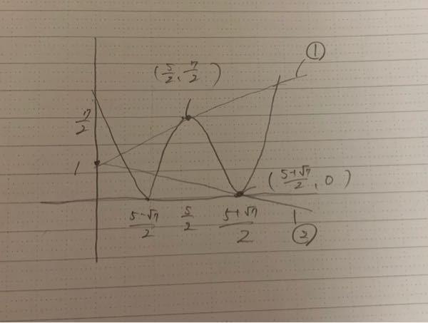 y= 2x^2-10x+9 とy=ax+1がちょうど4個の共有点をもつような実数の定数aの値の範囲を教えてください。解説もしてほしいです。 また、私は写真のように、①と②の直線の傾きの範囲がaの値の範囲になると考えました。(共有点が3個のときを考えました) ①はy=x+1、②はy=-5-√7/9x+1となったので、aの値の範囲は-5-√7/9<a<1になるとおもいました。しかし答えを見ると、-5√7/9<a<10-4√5と書いてありました。私の解き方のどこが間違っているのかも教えてくださると嬉しいです。