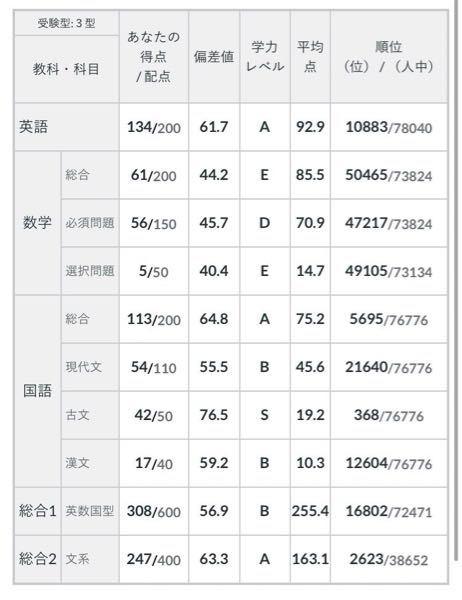 東京都立大学法学部志望の高二です。 6月に受けた全統の結果が画像のような感じでした。 都立は競争率高いし合格する可能性はないでしょうか… 4月中旬から受験勉強を始め、英語は前回から20点上げることが出来ましたが国語はまだまだです。 最終的にはセンターで90%近く取りたいのに、間に合わないのではないかとすごく不安です。 (入試では数学ではなく日本史を選択するつもりです)
