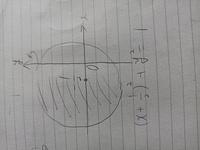 円の方程式が以下の様に与えらてるとき、これをy軸の周りに1回転させる時の体積Vの求め方が分かりません。 図が不正確なので具体的な値を出さなくても構いません。やり方を教えて下さい