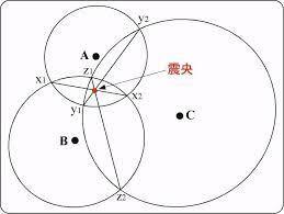 3つの地点から震源距離を半径とする円をかき、それぞれの円の交点を結ぶ直線を記入する。それらの交点が震央である。 頭では理解しているんですが、それをなぜかと問われたらうまく文章にできません。 どう説明すればいいですか。