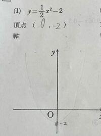 関数のグラフの書き方が分かりません、頂点はとれたのですがその先が分からないです。どなたか教えてください