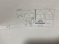 旗竿地で間口3メートルのBの土地購入を検討しています。 赤の斜線部分がCのお家と共有(車を停めるときに通っても良い)のような形になっていて、Bへ車を入れるには左から青矢印のように進み、Aの車を少し避けながらバックで駐車しなければいけません。 旗竿部分のAとBの境界線にはフェンスが設けられるかは現在不明です(販売元に確認が取れていません)  車幅約1.9m、長さ約4.8mの車を停めるには...