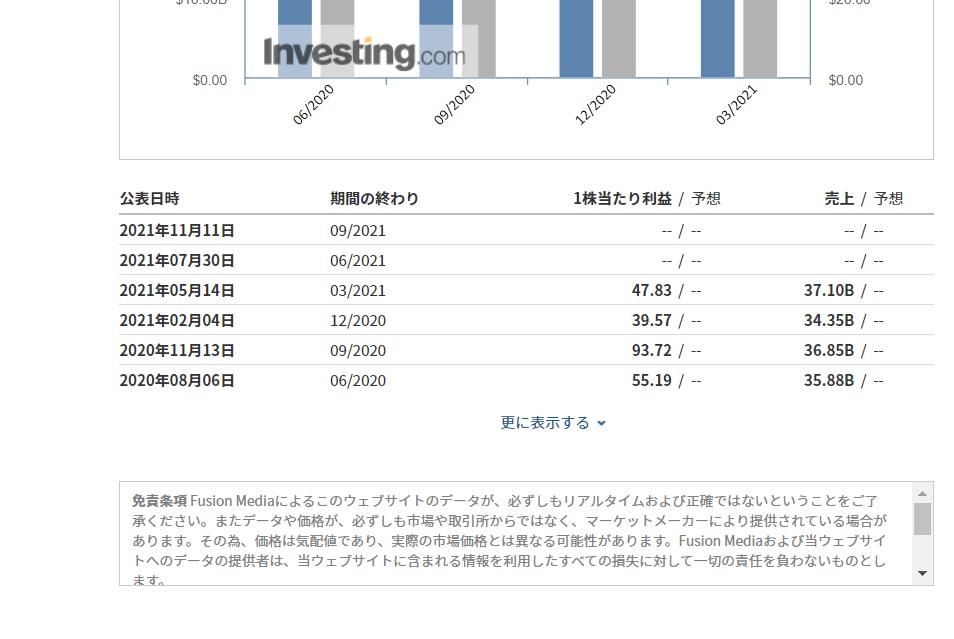 国内の株の決算予想が見れるサイトを教えてください。 Investing.comだと予想が出てないのばかりなのですが、他で見ることはできますか?