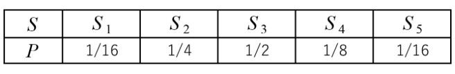 情報理論の問題です。 情報源の記号S及び発生確率Pが画像のように示される場合、通信路の記号を0または1としてFanoの方法で符号化をおこなう。 このとき、各記号S1~S5の符号長、平均符号長、符号化効率を求めよ。