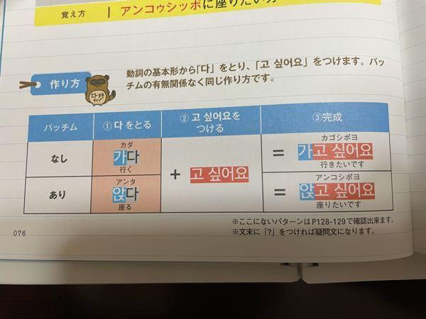 韓国語の発音についてなのですが、写真の가고 싶어요はカゴと濁っているのに対して、앉고 싶어요はアンコと濁らないのですか?