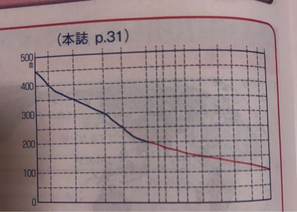 等高線の断面図なのですが、マス目の中までぐねぐねな理由を教えてください。
