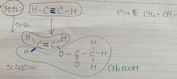 酢酸ビニルの構造式ですが、 汚ったなくて申し訳ないですが、下の写真のように付加反応を起こすのですか?(三重結合を色分けしたつもりです)付加反応は、二重結合なり三重結合が切れて開いて違うものをくっつけますが、下のであっていますか? また、 『アセチレン(エチン)に適当な触媒を用いると塩化水素、シアン化水素、酢酸が付加し、それぞれ塩化ビニル、アクリロニトリル、酢酸ビニルを生成する』と教科書に書いてあるのですか、適当な触媒とは何を使っているのですか?