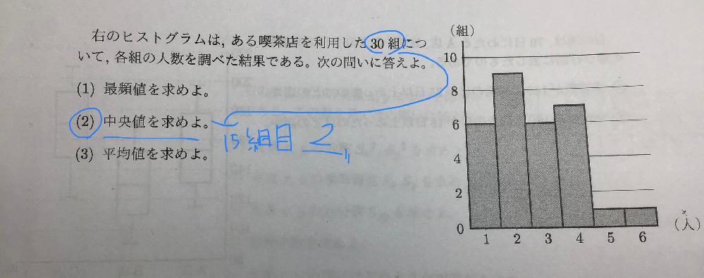 数学Ⅰ、データの分析の質問です。 この問題の(2)を私はこのように考えましたが正しい答えが2.5人でした。なぜこうなるのでしょうか。教えてください。よろしくお願いします。