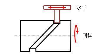 カム機構で回転運動を水平運動にするこの図がよくわからないんですが、わかる方いますか?