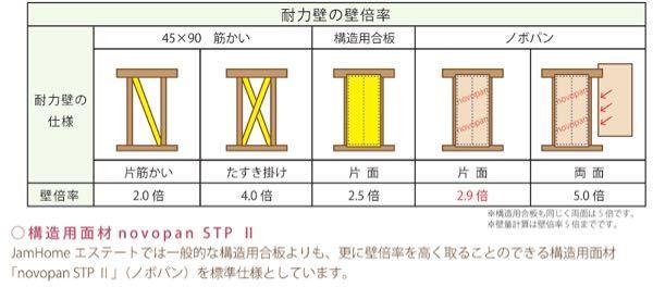 木造壁の壁倍率について質問です。 筋交が入った壁の場合壁倍率が2倍やら4倍やらになると思うのですが、 筋交の無い、梁・柱・土台のみで構成されたフレームのみの木造壁の場合、壁倍率はおおよそどの程度になる物なのでしょうか? 分かる方教えてください。