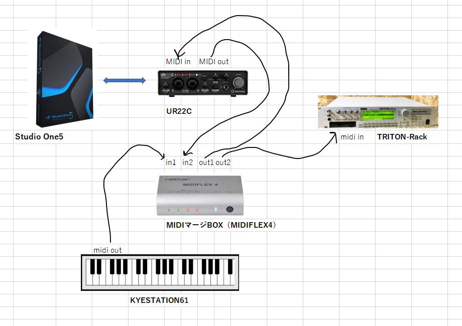 DTM環境の質問です。 スタジオワンを使ってます。 やりたいことは、midiキーボードで外部音源を鳴らしながら、MIDIデーターをスタジオワンに入れて、そのデータで外部音源を鳴らして、タイミング調整などして、最終的に「スタジオワンで鳴らしながらオーディオデーターとして同時にRECしていきたい」のです。 当然、外部音源にはmidi inは一つしかないので、midiケーブルを作業の度に差し替えるのはありえないことなので、、、 いろいろ考えて、MIDIFLEX4(midiinを2in 2outにするか、1in 3outにしるか切り替えれる製品)を使ってみました。 接続方法は画像の通りです。 ①外部音源を鳴らしながら、midiデータを同時にRECすることはできました。 ②そして、オーディオインターフェイスのmidioutを、MIDIFLEXのmidi inに入れた状態で、2in 2outにして、スタジオワンにRECされたmidiデータで、外部音源を鳴らすことはできたのですが、鳴らしながら、オーディオトラックにRECしようとすると、フィードバックみたいな現象が起きて不可能な状態です。 どうしたら、スタジオワンのmidiトラックのデータで外部音源を鳴らしながら同時にオーディオトラックに録音できるのでしょうか??? スムーズにできる方法があるのでしょうか。 皆さんは、どうやっているのか、どうぞご教唆どうかお願いいたします。