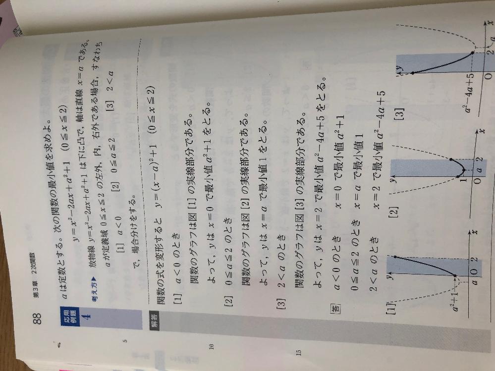 高校数学です。 こういった場合分けの問題は、 (1)a≦0 (2)0<a<2 (3)2≦a でも大丈夫ですか?ダメな場合は理由を教えて欲しいです、、解説お願い致します。