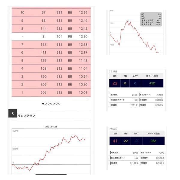 マイジャグラーIVです 朝からの履歴とグラフのある方が 7月23日のもの(BIG41/REG22)です リセットですか据えおきですか リセットなら設定いくつくらいですか リセットで上げなんだ...