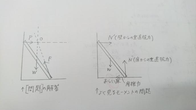 高校物理の力学です。 【問題】 密度と太さが一様な重さWの棒をなめらかな壁に立てかけ、あらい床の上に置いたところ、棒は倒れることなく静止した。このとき、棒に壁からはたらく力Pと床からはたらく力Fの向きを表す図を選べ(写真に解答あります。) 解説には、「剛体に平行でない三つの力がはたらいてつりあうとき、三つの力の作用線は一点で交わる。壁はなめらかなので、棒に壁からはたらく力Pの向きは壁に垂直な向きである。この力の作用線と棒にはたらく重力Wの作用線が交わる点Oを、棒に床からはたらく力Fの作用線が通過する。」 【質問】 よく見る壁に立てかけた棒の問題では、写真の右図のような力を図示しますが、床からの力の向きが合わないのですが、何故でしょうか?