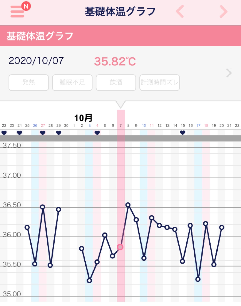 現在別の質問を受け付けているのですが 基礎体温表があればとのことだったので 載せさせて頂きます。 かなり前に測定をした基礎体温ですが ここまでガタガタな事はあるのでしょうか。 現在はピルを服用し...