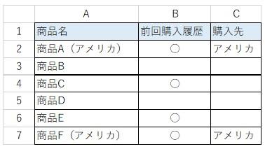"""エクセルで複数条件のIF関数が上手くいきません。 添付画像の表で、前回購入履歴(B列)に「○」が入力されていて、なおかつ購入先(C列)が空白の場合に、購入先(C列)に「カナダ」と入力したいです。 =IF(AND(B2=""""○"""",C2=""""""""),""""カナダ"""","""""""") としてみましたが「数式が自身のセルを参照している」とのエラーが出てしまいました。 そこで商品名(A列)の「アメリカ」という文字を利用して、 =IF(AND(B2=""""○"""",A2=""""*アメリカ*""""),""""カナダ"""","""""""") としてみたのですが、エラーにはならないものの何も表示されません。 そもそも、購入先(C列)に「アメリカ」とすでに入力されている場合は何の処理もしたくないので、値が偽の場合に空白("""""""")を指定するのもなんだか間違っているような気もするのですが、ネットで検索しても答えが得られず、行き詰まっております。 どうかよろしくお願いいたします。"""