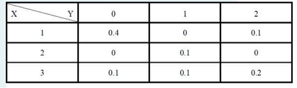 数学に関する以下の問題を解いて頂きたいです。 離散型確率変数XとYの同時確率分布が画像の通りに与えられているとする。 P(X=3)、すなわち Xが3をとる確率の値を選択肢から1つ選べ。 【選択...