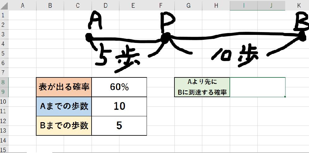数学とエクセルの問題です。 直線上にある点Pから10歩前進すれば点Bがあり、5歩後退すれば点Aがある。 コインを投げて表が出れば1歩前進でき、裏が出れば1歩後退する。 コインは曲がっていて60%の確率で表が出る。 このとき点Aより先に点Bに辿り着く確率を、 エクセルで数値を変えながら結果を見たいのですが どのような式を使えばよいかご教授願います。