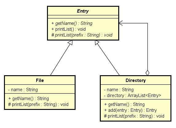 デザインパターンを学んでいる初学者です ディレクトリシステム(木構造)をクラス図で表す場合、添付画像のようになるらしいのですが、頂点のEntryとは何ですか?