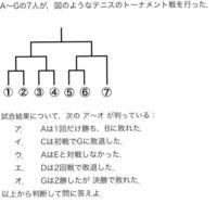 ①〜⑦に当てはまるアルファベットを教えて欲しいです。