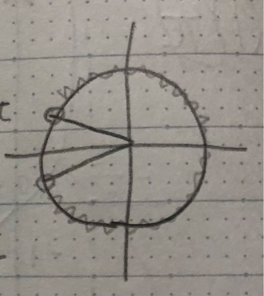 問:0≦θ<2πのとき、cos(θ+π/3)≦0を解け。 答え:0≦θ<π/2,5π/6<θ<2π [私の考え] 添付画像の図より、 0≦θ+π/3<5π/6,7π/6<θ+π/3<2π 整理して -π/3≦θ<π/2,5π/6<θ<5π/3 だと思ったのですが… どこが間違えているか、解説をよろしくお願いします。