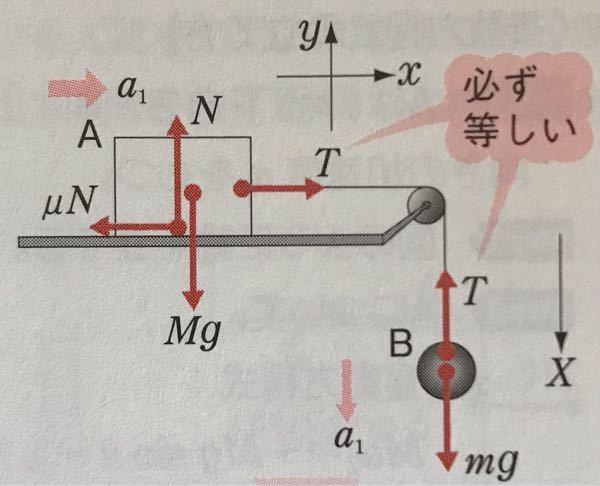 物理基礎 下の写真の図のような時、すぐに(m+M)a=mg-μNとして、aについて解くのはよくないですか? 物体AとBについての運動方程式をそれぞれ立ててからaについて解く癖をつけておいた方が、難しい問題などの時に応用 が効くのでしょうか?