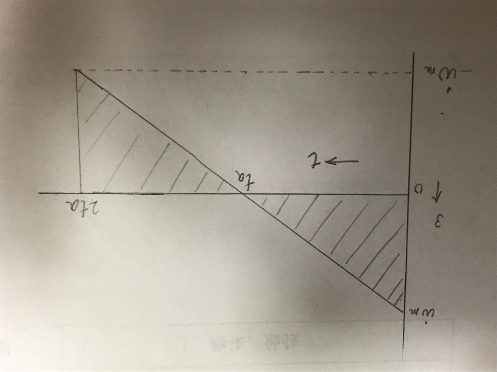 ある機械駆動系モータ角加速度を調べたところ、図のような時間変化が得られた。 (1) 角加速度ω'(t)、角速度ω(t)、角変位θ(t)を数式で求めよ。ただし、ω(0)=0,θ(0)=0とする。 (2)この系のモータ軸まわりの総和慣性モーメントをJとして実物トルクT RMS を数式で求めよ。ただし、定数トルクTsは作用しないものとする。 このふたつの問題が分かりません。どなたか解き方を教えて頂けませんか。