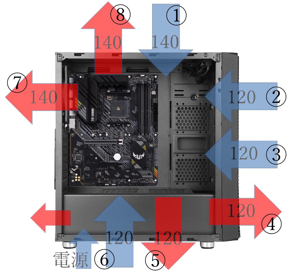 自作PCのエアフローについて https://i.imgur.com/SYDAnlr.jpg 140mm×3、120mm×5の計8個付いてるのですが、吸気と排気について悩んでいます。 アドバイス頂けると幸いです。 宜しくお願い致します。