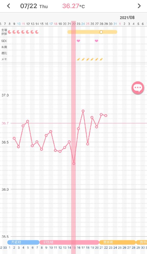 妊活2ヶ月目の者です。 排卵日の予測について、知識が少ないため意見を伺いたく思います。 こちらの画像は基礎体温の推移ですが、アプリの予想より排卵日は早まっているように思います。 このような推移...