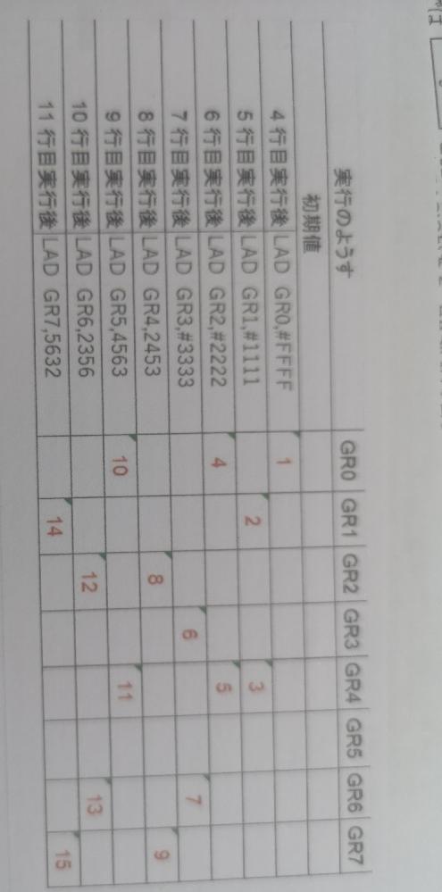 (問題) 以下は、アセンブリ言語CASL Iにおける実行の様子を表すための表である。赤数字に入る数値を16進数4桁で答えなさい、なお、16進数を意味する(16)は必要ない。 解答は半角英大文字あ...