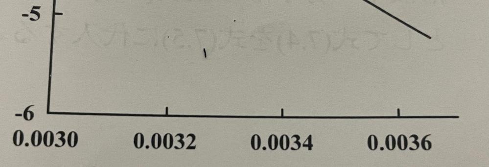 Excelのグラフに関する質問です。 横軸の目盛り?線?を写真のように下に持っていきたいのですが、どのように操作すれば出来ますか?