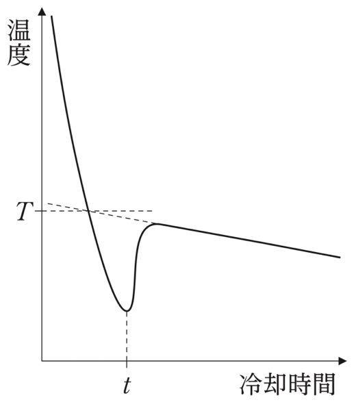 図は,室内で食塩水を冷却した際の冷却時間と 食塩水の温度の関係を示したものです。 これに関する記述A,B,Cのうち,A,Bのみが妥当なのですが,それがなぜなのかを教えてくださいませんか? A:凝固が始まったのは,冷却時間が t になったときである。 B:温度 T は純水の凝固点よりも低い。 C:この食塩水の冷却の途中,凝固せずに残った食塩水の濃度は常に一定である。