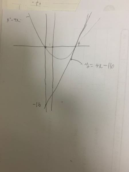 問題文 放物線(x^2ー4x)と直線l(4xー16)及びx=1で囲まれた図形の面積を求めよと言う問題なのですがまず写真が問題文と合ってるか教えて欲しいです。後答えは4と1の間の面積を求めているのですが何故1と0の間の面積 は含まれないのかわかりません。問題文はそのまま書いてるのでほかに指示はありません。どなたか教えてください。