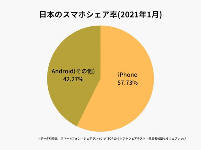 自分はAndroidを使っていて、中国のOPPOを現在スマホとして使用しているのですが、やはり日本はiPhoneの使用率が高くてなんか恥ずかしいです。 実際iPhoneは高いし、Androidの他機種に頼るほかない。 やはりiPhoneの方がカッコいいし、スタイリッシュだし、モテますかね?
