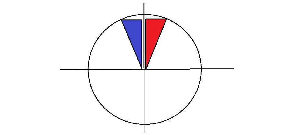 90°-θの三角比ではなぜ単位円上で三角形がこのような形になるのでしょうか?全然分からないので簡単に教えて下さい