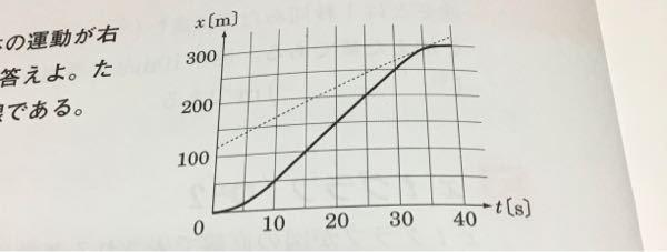 高1の物理基礎です。瞬間の速さはこのグラフの点線である接線の傾きから出せるということです。 それに関してはそうなんだなぁと思ったのですが、この点線の傾きが出せません。 回答を見ると点線の始まりの位置の値は120、20sの時には220Mという具体的な数字で計算されていて 傾きが5ということです。計算結果のみです。 この問題はこのグラフはある直線上の運動であるということと、点線は接線ですということしか書いてありません。 グラフの交差しているきれいな点もないので、どこから具体的な数字がわかり、傾きを導き出せたのかわかりません。 中学校の内容かもしれませんが教えてください。お願いします。
