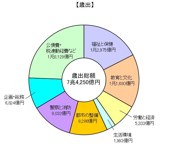 """東京都の税金歳出の表です。 ここの""""教育と文化""""の項目がありますが、例えば何に使われてるか分かりましたら教えてください。"""