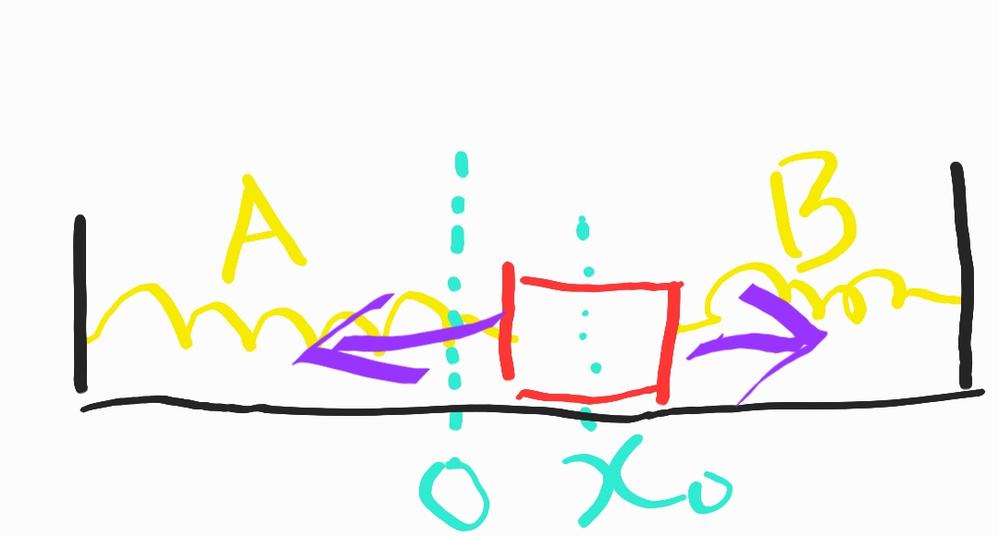 物理の単振動の問題です。汚いですが図を描きましたのでそれで説明します。 物体(赤い四角形)が原点(0)にあるとき、ばねA,Bはそれぞれ自然の長さからLᴀ、Lʙ伸びた状態にあり、釣り合ってます。 物体を原点から右にx₀動かしたとき、ばねBから物体にはたらく力の向きがなぜ右になるのか分かりません。 ばねBは縮んでいるので、元に戻る方向、すなわち左に力がはたらくのではないでしょうか?