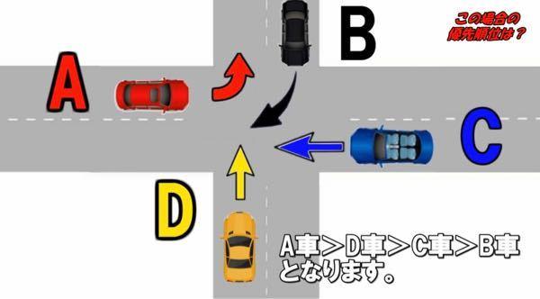 前提として ・優先道路なし ・信号機なし ・道幅は同じ 優先順位は A>D>C>Bになります といった交通ルールについての説明動画 私もそれで正解だと思ったのですが、誰かが 『止まれ標識が無い場合は直進優先の左方優先だからD>C>A>Bになるのでは?』 と言っていまして 【前提として信号機がない】と言っている時点で止まれがない場合と同じだと思うので間違っていると思うのですがどうでしょうか?