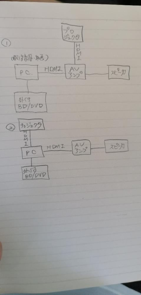 新築でホームシアターを計画していて、現在壁内配線の位置を検討中です。 初心者質問で申し訳無いのですが、PCと他機器の接続について教えてください。 用途はPCと外付けドライブで配信オーディオやDVDなど再生し、プロジェクタへ投影しスピーカーから音を出す予定です。 図の①のようにHDMIでまずAVアンプと接続するのが通例と店員さんに教わりましたが、AVアンプ側で映像信号と音声信号を分けて出力出来るものですか?(因みに購入予定はマランツSR6015です) もしくは②のようにPC側で音声と映像を分けて出力するのが良いでしょうか?(この場合ARC端子でなくて大丈夫でしょうか?) 宜しくお願い致します。